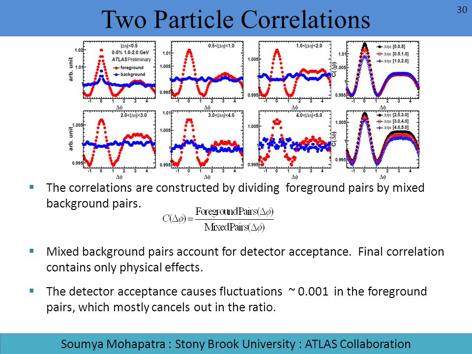 The correlations are constructed by dividing foreground pairs by mixed background pairs. Mixed background pairs account for detector acceptance. Final