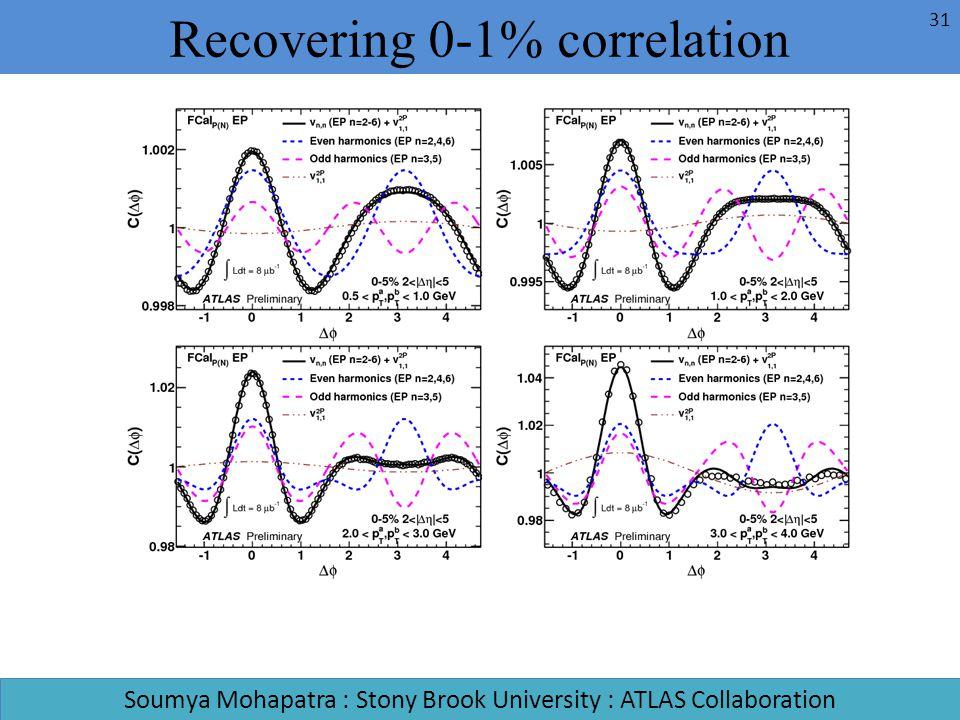 Recovering 0-1% correlation Soumya Mohapatra : Stony Brook University : ATLAS Collaboration 31