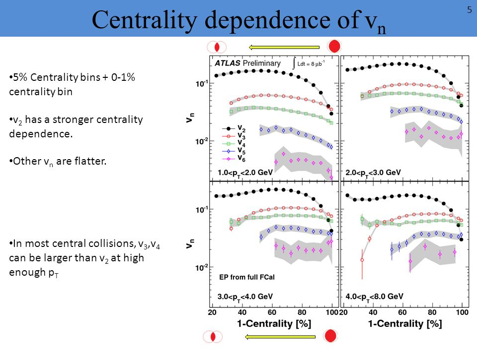 Centrality dependence of v n 5% Centrality bins + 0-1% centrality bin v 2 has a stronger centrality dependence. Other v n are flatter. In most central