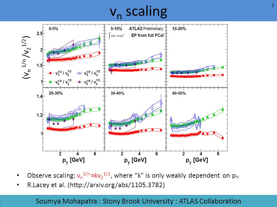 Observe scaling: v n 1/n =kv 2 1/2, where k is only weakly dependent on p T. R.Lacey et al. (http://arxiv.org/abs/1105.3782) v n scaling Soumya Mohapa