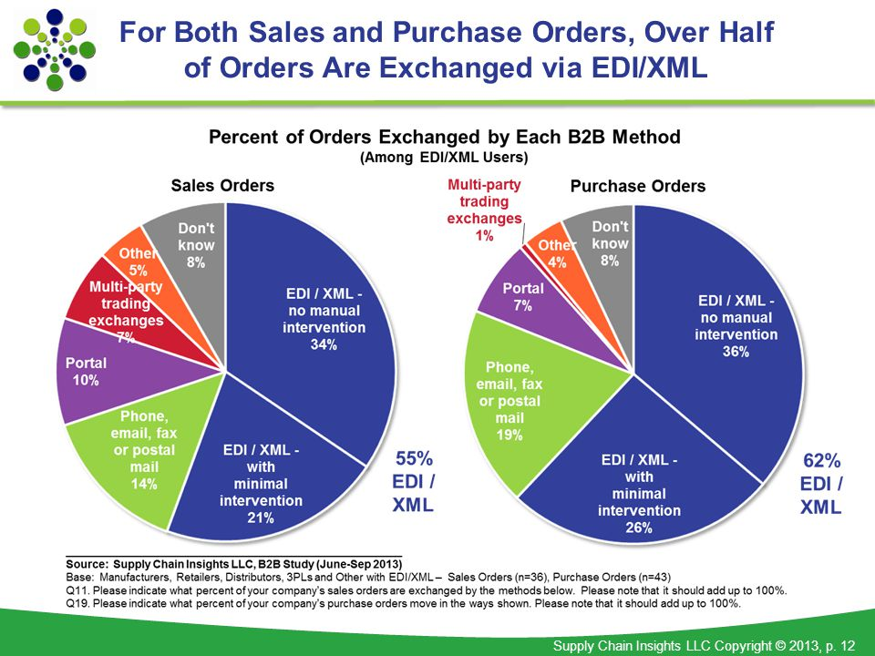 Supply Chain Insights LLC Copyright © 2013, p. 12 For Both Sales and Purchase Orders, Over Half of Orders Are Exchanged via EDI/XML