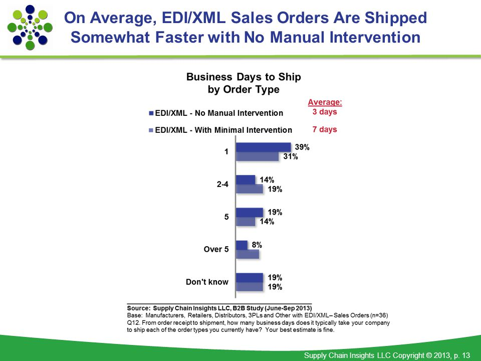 Supply Chain Insights LLC Copyright © 2013, p. 13 On Average, EDI/XML Sales Orders Are Shipped Somewhat Faster with No Manual Intervention