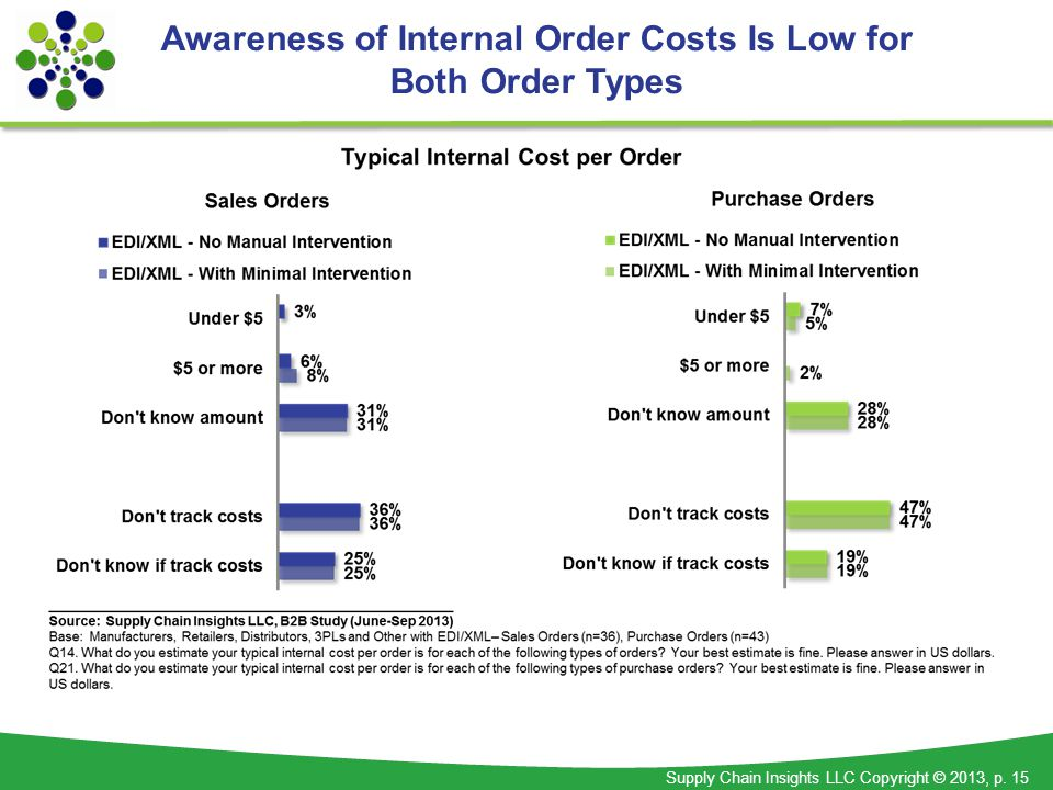 Supply Chain Insights LLC Copyright © 2013, p. 15 Awareness of Internal Order Costs Is Low for Both Order Types