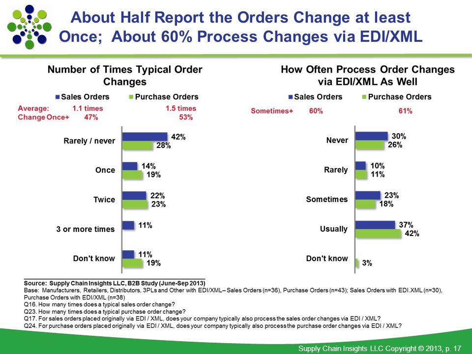 Supply Chain Insights LLC Copyright © 2013, p. 17 About Half Report the Orders Change at least Once; About 60% Process Changes via EDI/XML