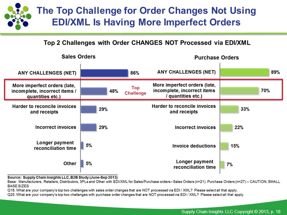 Supply Chain Insights LLC Copyright © 2013, p. 18 The Top Challenge for Order Changes Not Using EDI/XML Is Having More Imperfect Orders