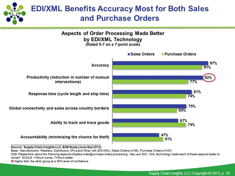 Supply Chain Insights LLC Copyright © 2013, p. 19 EDI/XML Benefits Accuracy Most for Both Sales and Purchase Orders