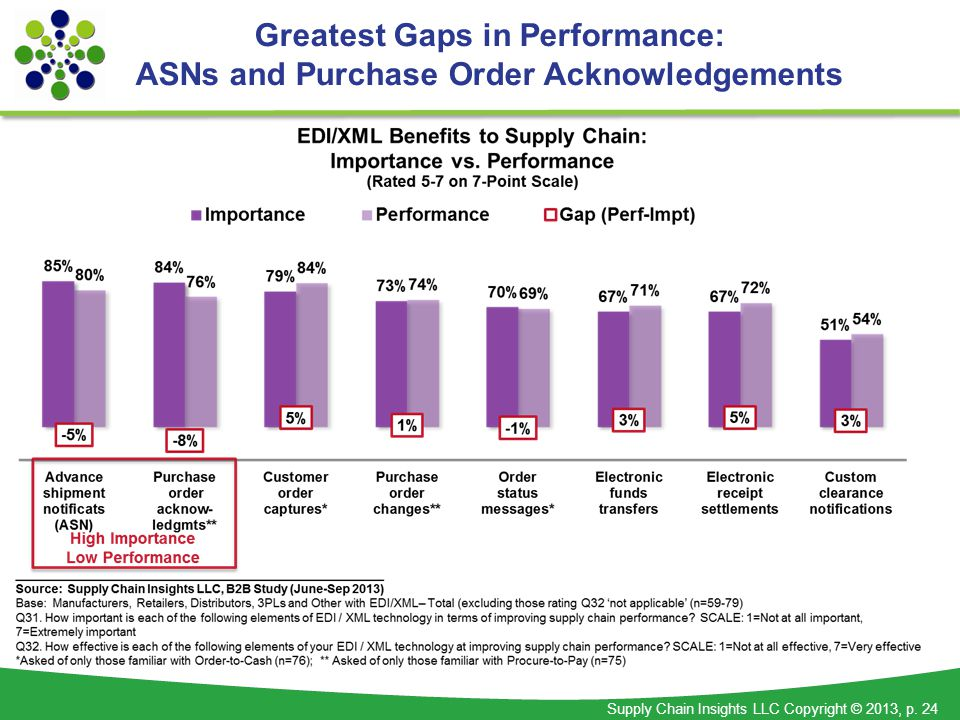 Supply Chain Insights LLC Copyright © 2013, p. 24 Greatest Gaps in Performance: ASNs and Purchase Order Acknowledgements
