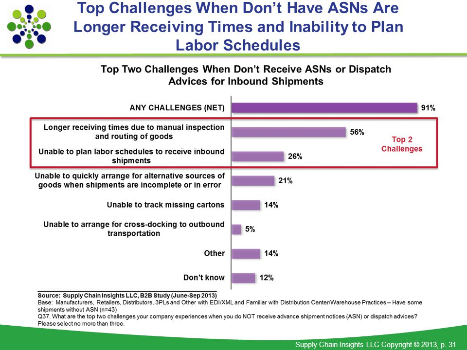 Supply Chain Insights LLC Copyright © 2013, p. 31 Top Challenges When Dont Have ASNs Are Longer Receiving Times and Inability to Plan Labor Schedules