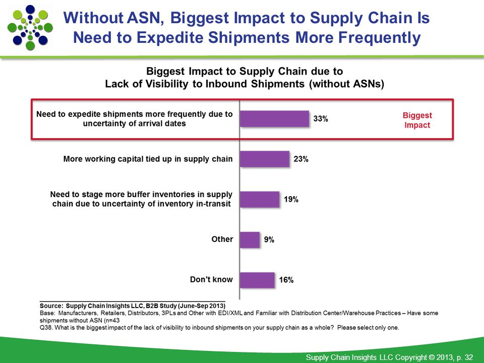 Supply Chain Insights LLC Copyright © 2013, p. 32 Without ASN, Biggest Impact to Supply Chain Is Need to Expedite Shipments More Frequently
