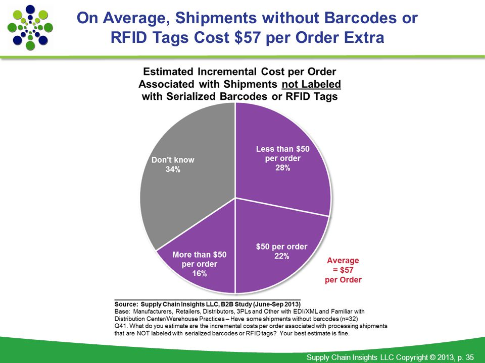 Supply Chain Insights LLC Copyright © 2013, p. 35 On Average, Shipments without Barcodes or RFID Tags Cost $57 per Order Extra
