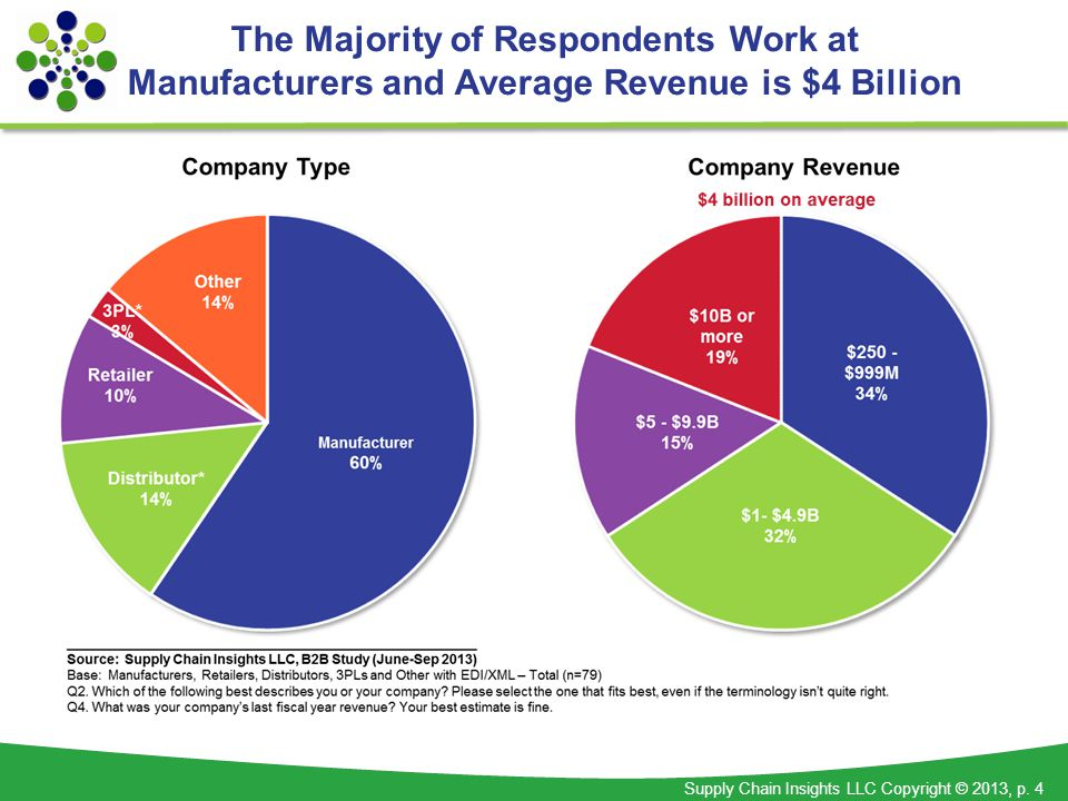 Supply Chain Insights LLC Copyright © 2013, p. 4 The Majority of Respondents Work at Manufacturers and Average Revenue is $4 Billion