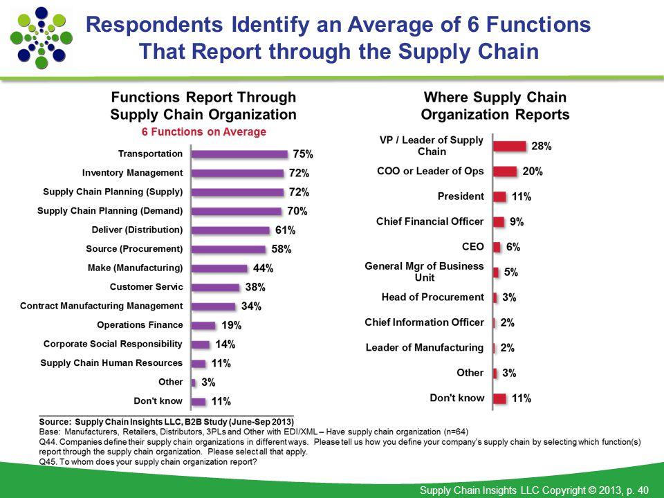 Supply Chain Insights LLC Copyright © 2013, p. 40 Respondents Identify an Average of 6 Functions That Report through the Supply Chain