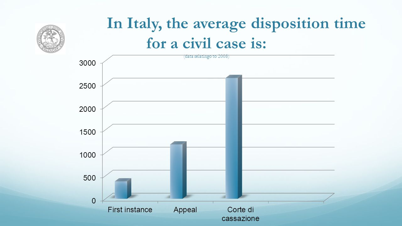 In Italy, the average disposition time for a civil case is: (data relatingo to 2008)