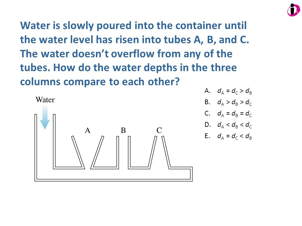 Water is slowly poured into the container until the water level has risen into tubes A, B, and C. The water doesnt overflow from any of the tubes. How