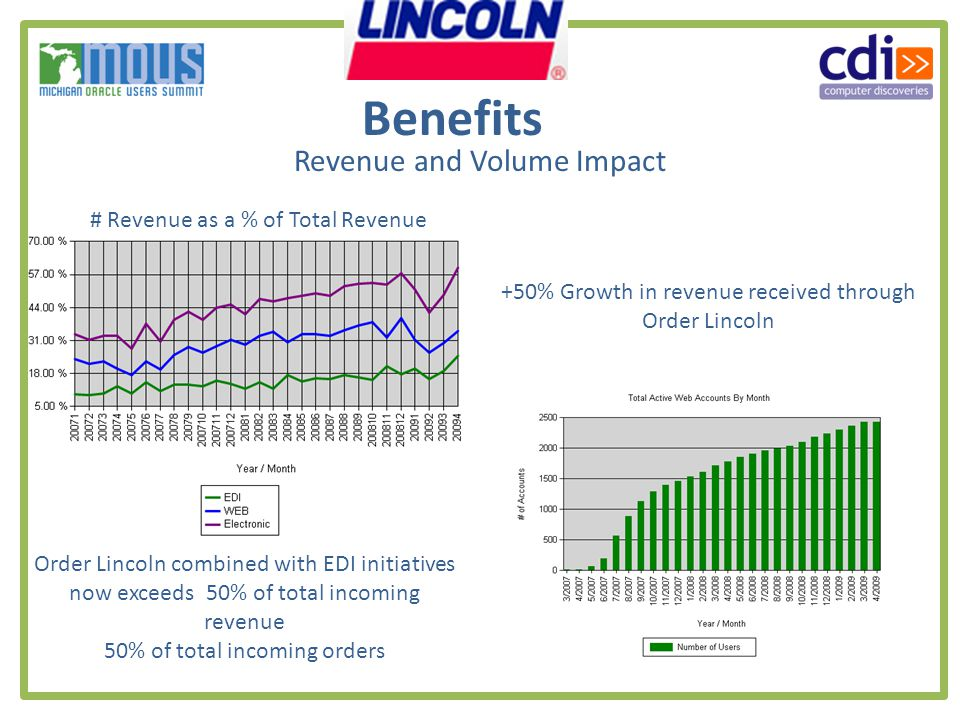 Revenue and Volume Impact # Revenue as a % of Total Revenue +50% Growth in revenue received through Order Lincoln Order Lincoln combined with EDI initiatives now exceeds 50% of total incoming revenue 50% of total incoming orders Benefits