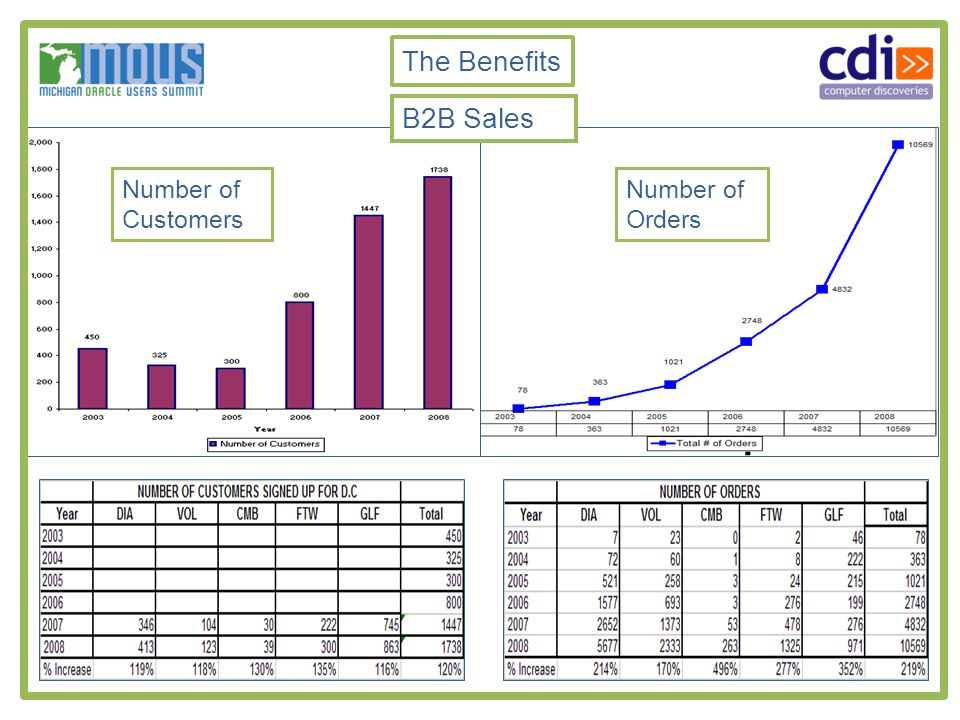 B2B Sales Number of Customers Number of Orders