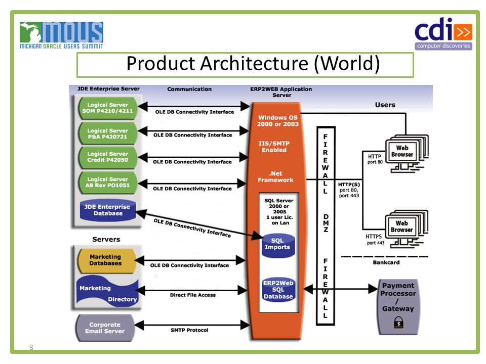 8 Product Architecture (World)