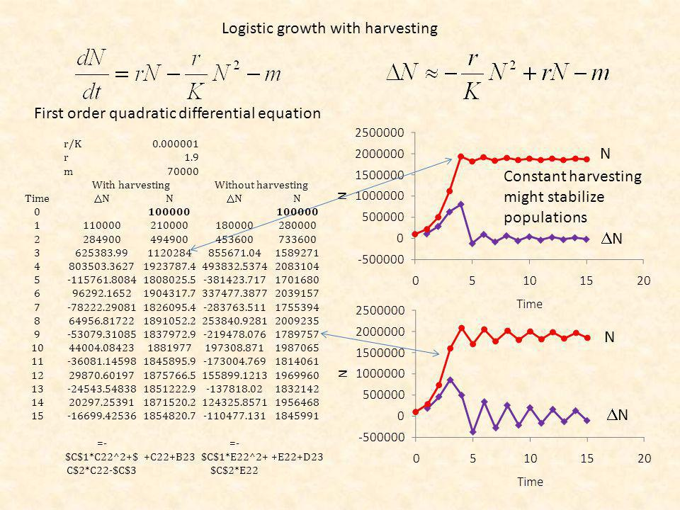 First order quadratic differential equation Constant harvesting might stabilize populations Logistic growth with harvesting N N N N r/K0.000001 r1.9 m70000 With harvestingWithout harvesting Time N N N N 0100000 1110000210000180000280000 2284900494900453600733600 3625383.991120284855671.041589271 4803503.36271923787.4493832.53742083104 5-115761.80841808025.5-381423.7171701680 696292.16521904317.7337477.38772039157 7-78222.290811826095.4-283763.5111755394 864956.817221891052.2253840.92812009235 9-53079.310851837972.9-219478.0761789757 1044004.084231881977197308.8711987065 11-36081.145981845895.9-173004.7691814061 1229870.601971875766.5155899.12131969960 13-24543.548381851222.9-137818.021832142 1420297.253911871520.2124325.85711956468 15-16699.425361854820.7-110477.1311845991 =- $C$1*C22^2+$ C$2*C22-$C$3 +C22+B23 =- $C$1*E22^2+ $C$2*E22 +E22+D23