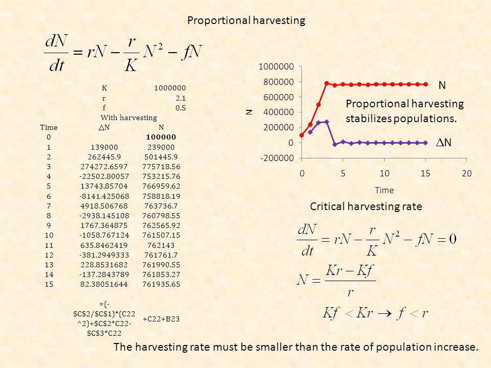Proportional harvesting N N Critical harvesting rate Proportional harvesting stabilizes populations.