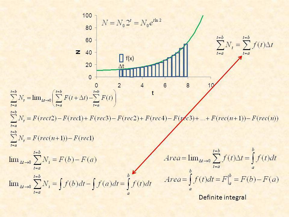 t f(x) Definite integral