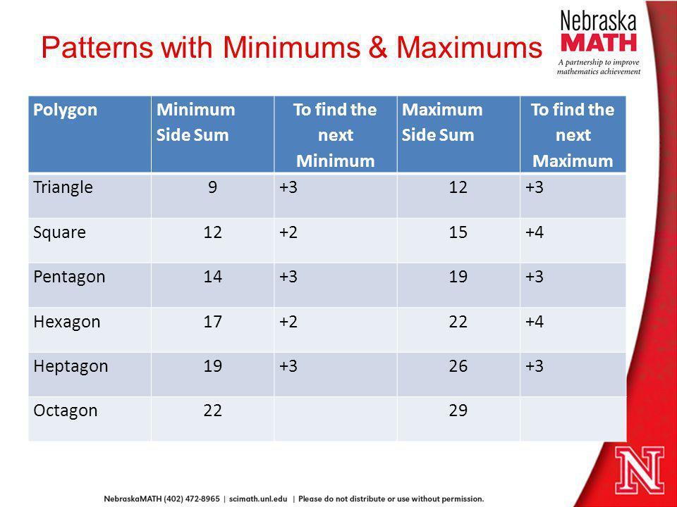 Patterns with Minimums & Maximums Polygon Minimum Side Sum To find the next Minimum Maximum Side Sum To find the next Maximum Triangle9+312+3 Square12