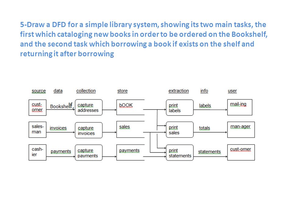 5-Draw a DFD for a simple library system, showing its two main tasks, the first which cataloging new books in order to be ordered on the Bookshelf, an