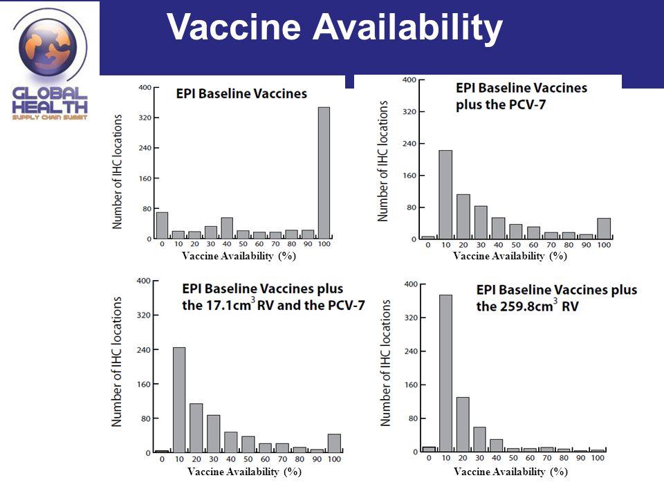 Vaccine Availability Vaccine Availability (%)