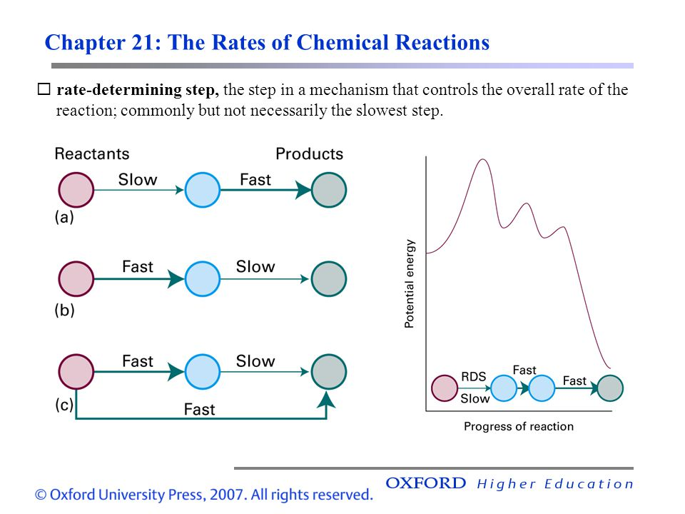 Chapter 21: The Rates of Chemical Reactions rate-determining step, the step in a mechanism that controls the overall rate of the reaction; commonly bu