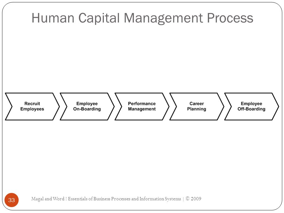 Magal and Word ! Essentials of Business Processes and Information Systems | © 2009 33 Human Capital Management Process