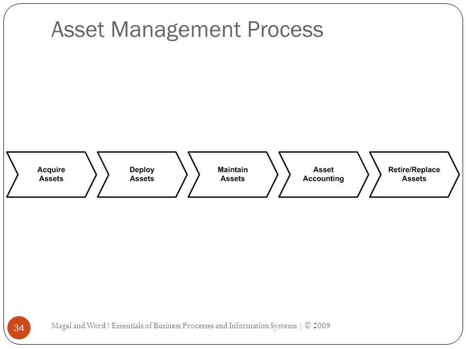 Asset Management Process Magal and Word ! Essentials of Business Processes and Information Systems | © 2009 34