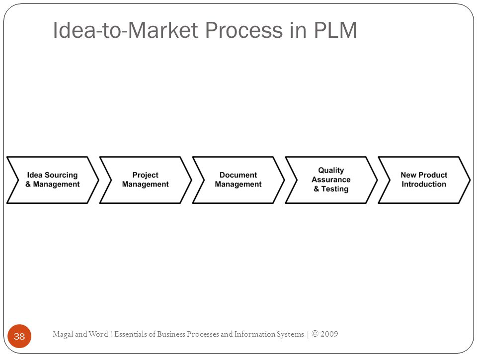 Idea-to-Market Process in PLM Magal and Word ! Essentials of Business Processes and Information Systems | © 2009 38