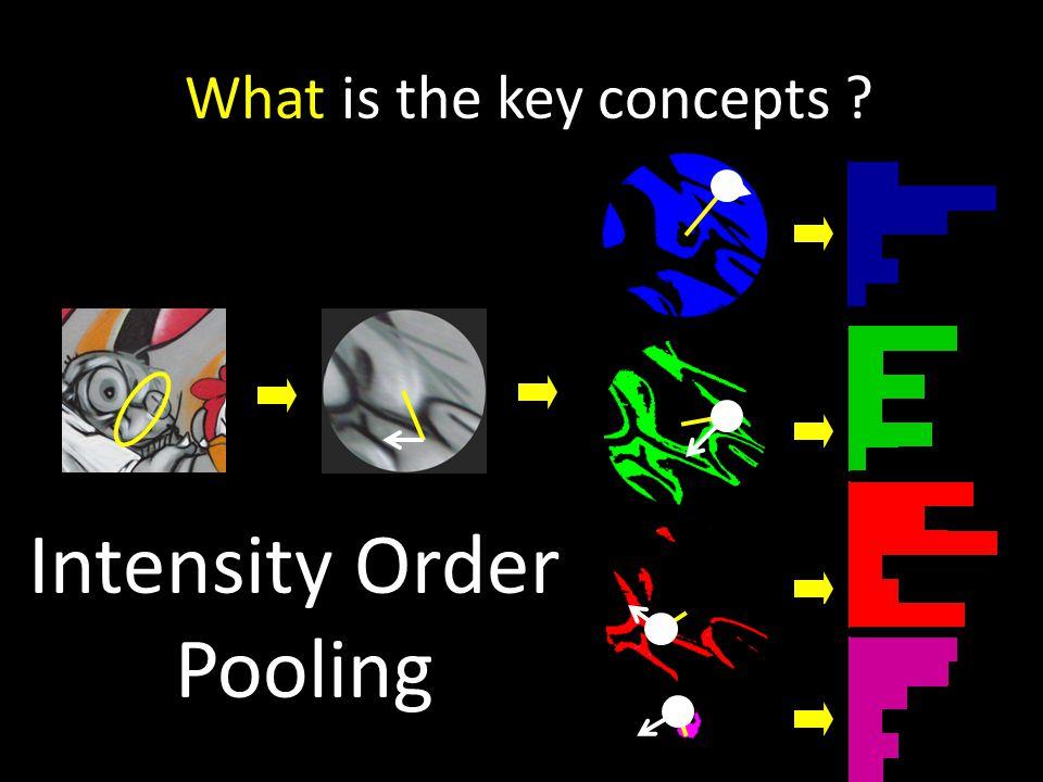 0 0 0 0 Intensity Order Pooling