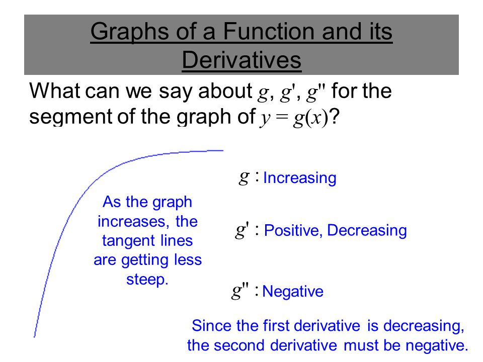 Graphs of a Function and its Derivatives What can we say about g, g', g'' for the segment of the graph of y = g(x) ? g : g' : g'' : Increasing Positiv