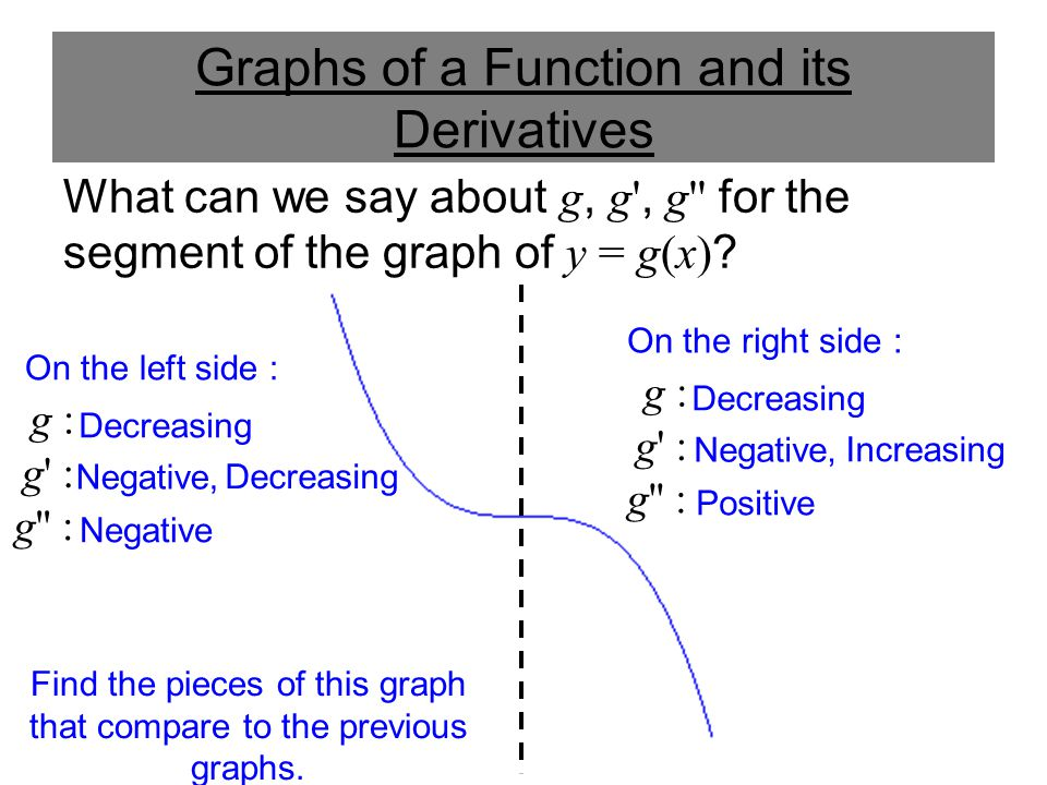 Graphs of a Function and its Derivatives What can we say about g, g', g'' for the segment of the graph of y = g(x) ? g : g' : g'' : Decreasing Negativ