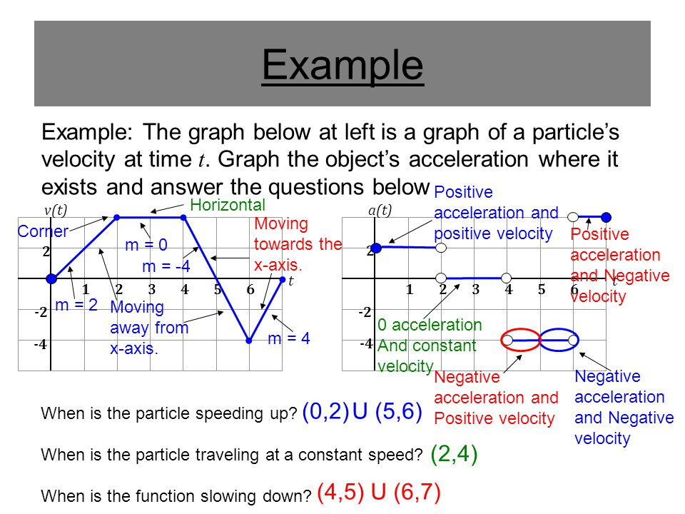 Example 123456 2 -2 -4 v(t) t Example: The graph below at left is a graph of a particles velocity at time t. Graph the objects acceleration where it e