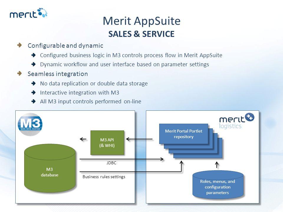 Roles, menus, and configuration parameters Merit Portal Portlet repository M3 API (& WHI) M3 database M3 database Daa JDBC Business rules settings Mer