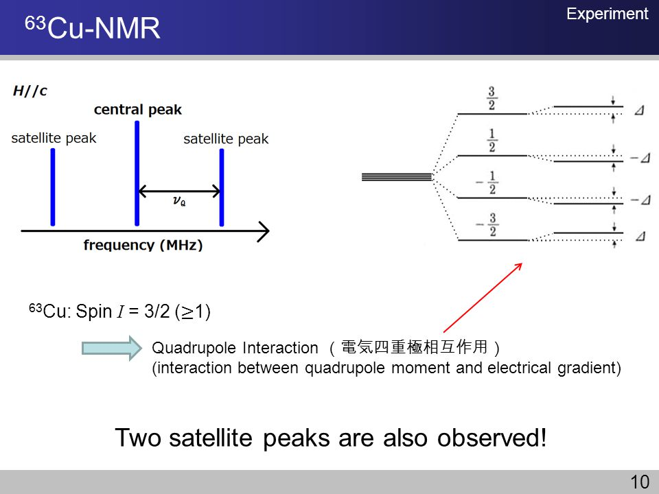 63 Cu-NMR Quadrupole Interaction (interaction between quadrupole moment and electrical gradient) Two satellite peaks are also observed! Experiment 10