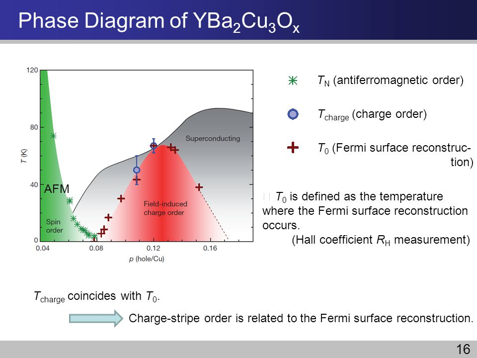 Phase Diagram of YBa 2 Cu 3 O x T N (antiferromagnetic order) T charge (charge order) T 0 (Fermi surface reconstruc- tion) T 0 is defined as the tempe
