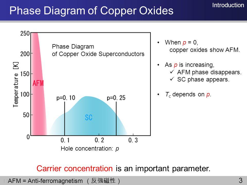 Phase Diagram of Copper Oxides Introduction AFM = Anti-ferromagnetism Phase Diagram of Copper Oxide Superconductors Hole concentration: p Carrier conc