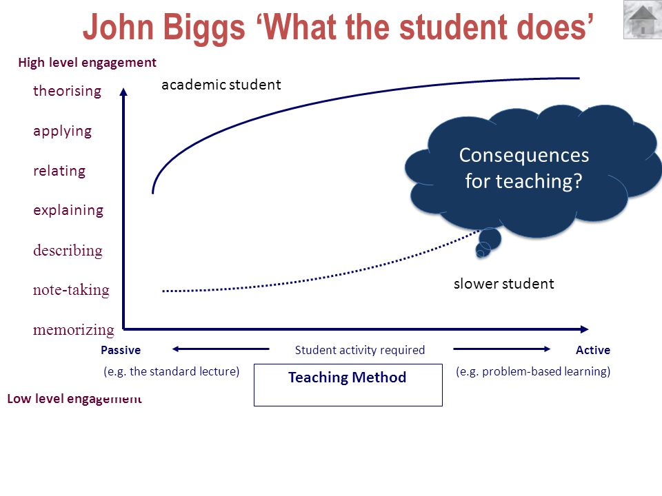 theorising applying relating explaining describing note-taking memorizing High level engagement Low level engagement John Biggs What the student does Passive (e.g.