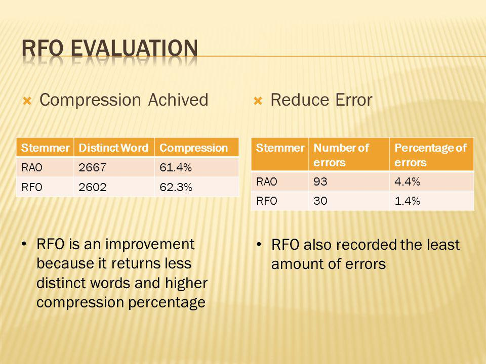 Compression Achived Reduce Error StemmerDistinct WordCompression RAO266761.4% RFO260262.3% RFO is an improvement because it returns less distinct words and higher compression percentage StemmerNumber of errors Percentage of errors RAO934.4% RFO301.4% RFO also recorded the least amount of errors