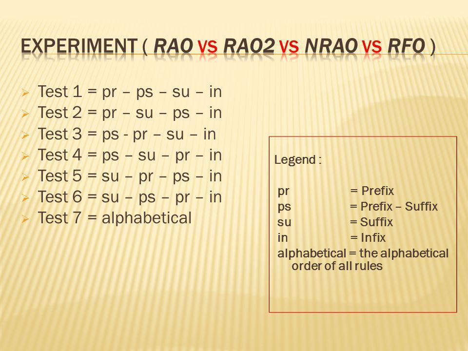RAO Ahmad Algorithm Dict.Root word Spelling Variation List of Affixes RAO2 Ahmad Algorithm Modified Dict.