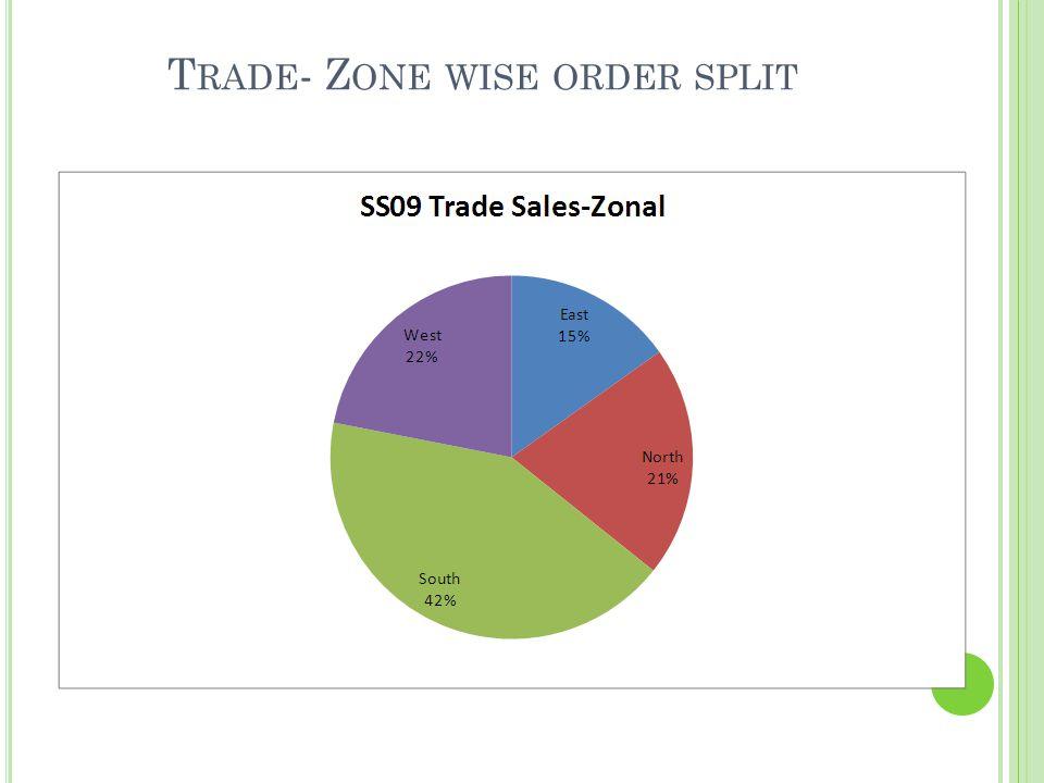 SS09 C ONTENT /M ONTH W ISE O FFERING SS09 Month100% Cotton 100% POLYESTER COTTON/LINE N CVCCVC + LUREXLINEN BLENDPCLINENGrand Total APRIL 0910%0% 16%0% 26% FEB 098%0% 9%0%2% 21% JAN 090% 7%0% 1%8% MAR 0910%0%1%11%0% 23% MAY 096%1%0%12%0% 1%21% Grand Total35%1% 56%1%2%4%100%