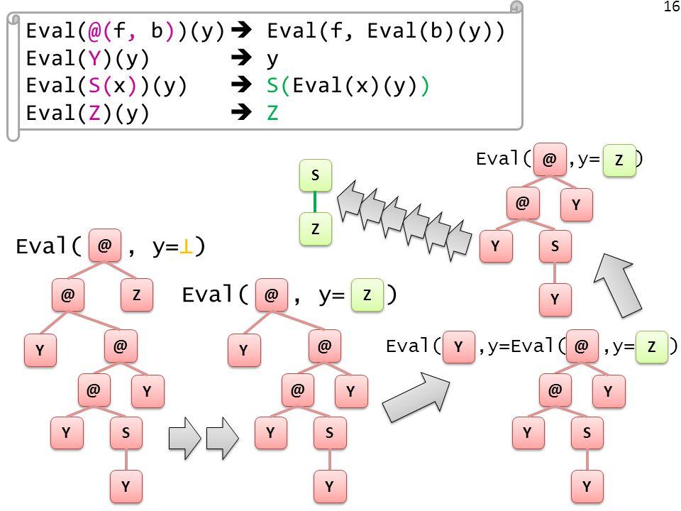16 Eval(, y= ) @ @ Z Z @ @ @ @ Y Y Y Y @ @ Y Y S S Y Y Z Z @ @ @ @ Y Y Y Y @ @ Y Y S S Y Y Eval(,y=Eval(,y= ) Z Z @ @ Y Y Y Y @ @ Y Y S S Y Y Z Z S S Eval(@(f, b))(y) Eval(f, Eval(b)(y)) Eval(Y)(y) y Eval(S(x))(y) S(Eval(x)(y)) Eval(Z)(y) Z Eval(,y= ) Z Z @ @ Y Y @ @ Y Y S S Y Y