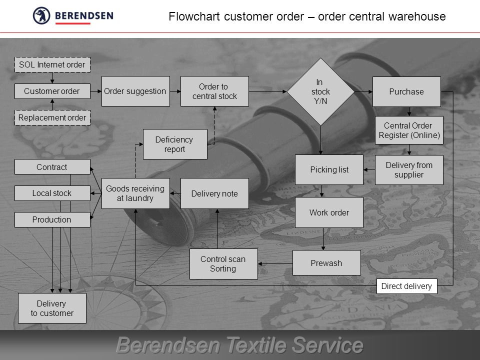 Flowchart customer order – order central warehouse SOL Internet order Customer order Replacement order Order suggestion Order to central stock In stock Y/N Purchase Delivery from supplier Picking list Work order Goods receiving at laundry Delivery note Deficiency report Direct delivery Central Order Register (Online) Prewash Control scan Sorting Delivery to customer Contract Local stock Production
