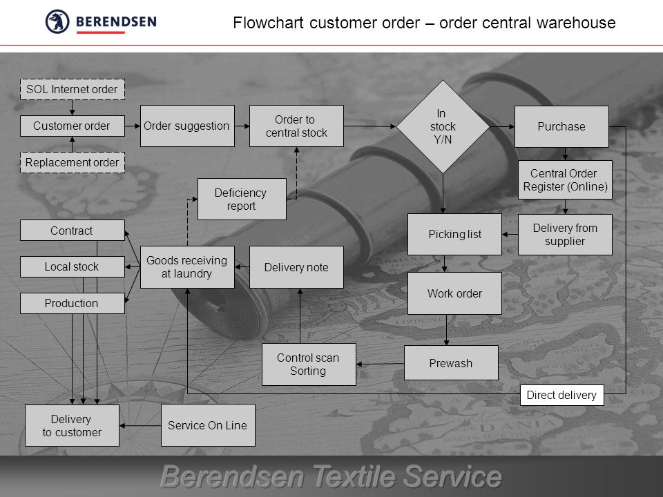 Flowchart customer order – order central warehouse SOL Internet order Customer order Replacement order Order suggestion Order to central stock In stock Y/N Purchase Delivery from supplier Picking list Work order Goods receiving at laundry Delivery note Deficiency report Direct delivery Central Order Register (Online) Prewash Control scan Sorting Delivery to customer Service On Line Contract Local stock Production