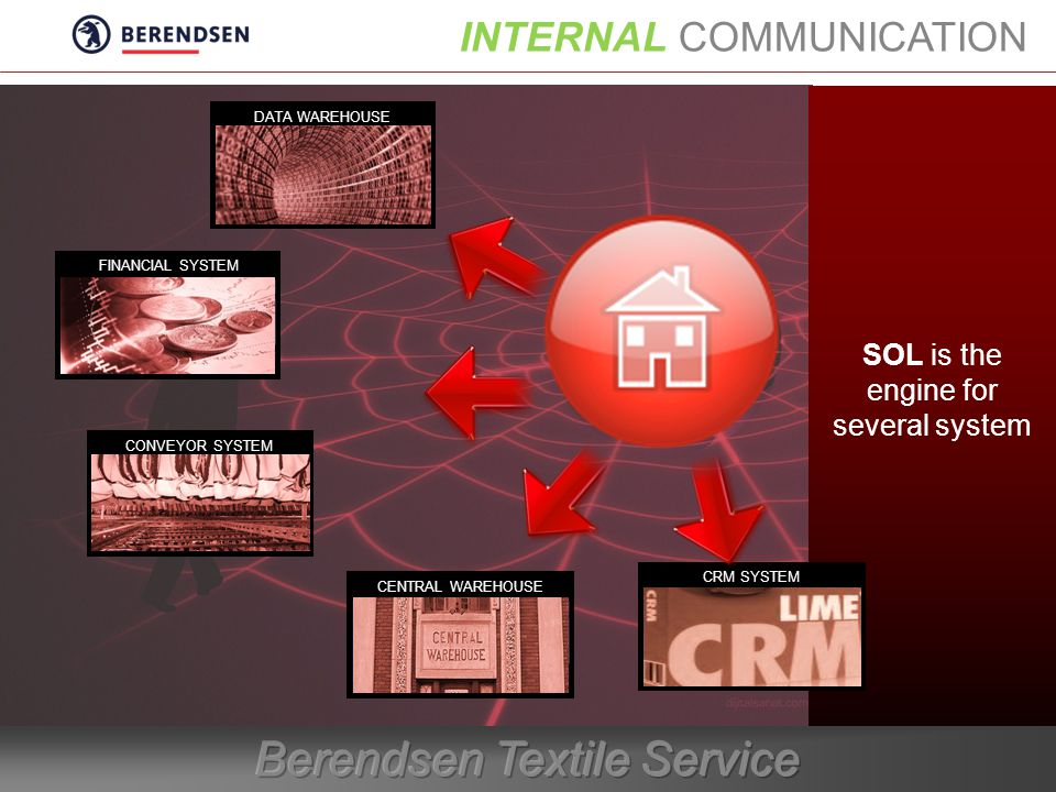 INTERNAL COMMUNICATION SOL is the engine for several system CRM SYSTEM DATA WAREHOUSE FINANCIAL SYSTEM CONVEYOR SYSTEM CENTRAL WAREHOUSE