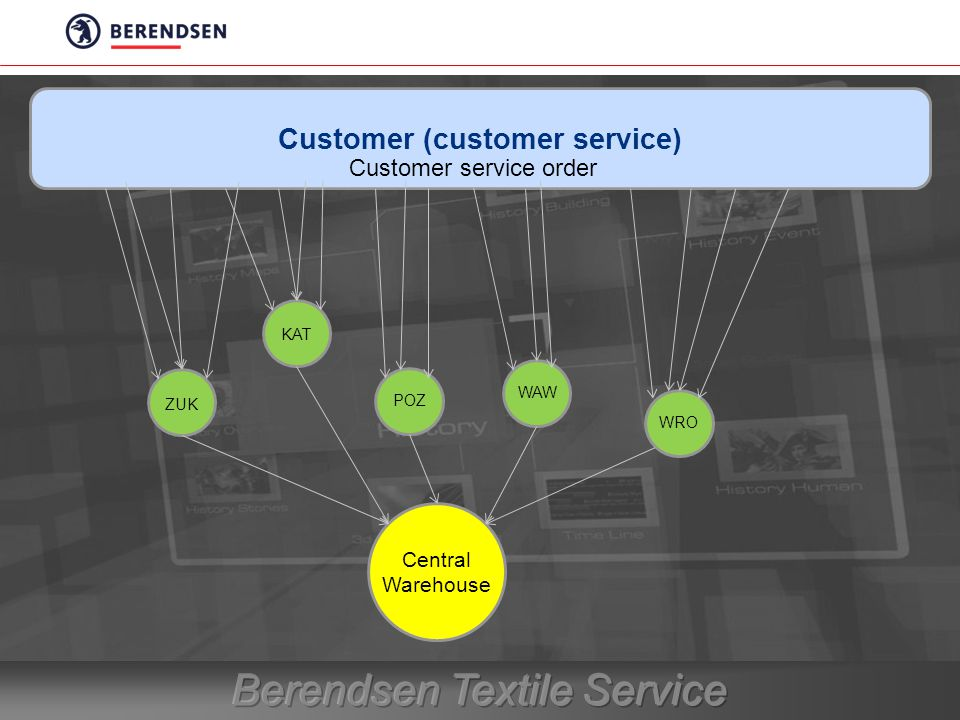 Customer (customer service) Central Warehouse ZUK KAT POZ WAW WRO Customer service order