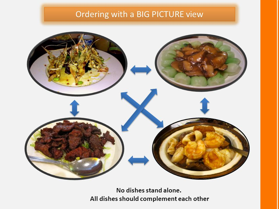 Ordering with a BIG PICTURE view No dishes stand alone. All dishes should complement each other