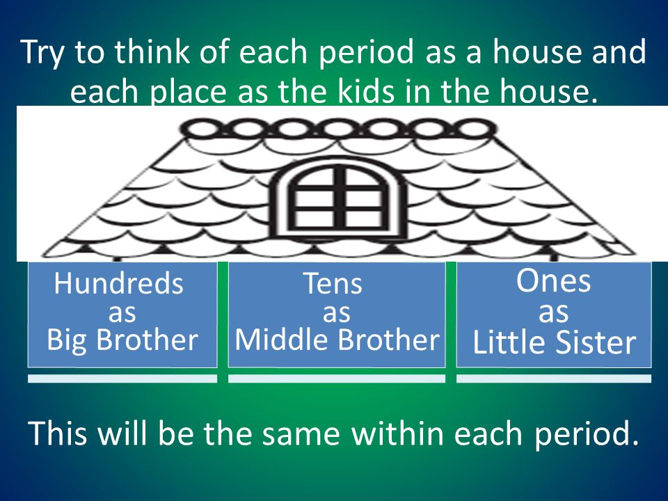 Try to think of each period as a house and each place as the kids in the house. Hundreds as Big Brother Tens as Middle Brother Ones as Little Sister T